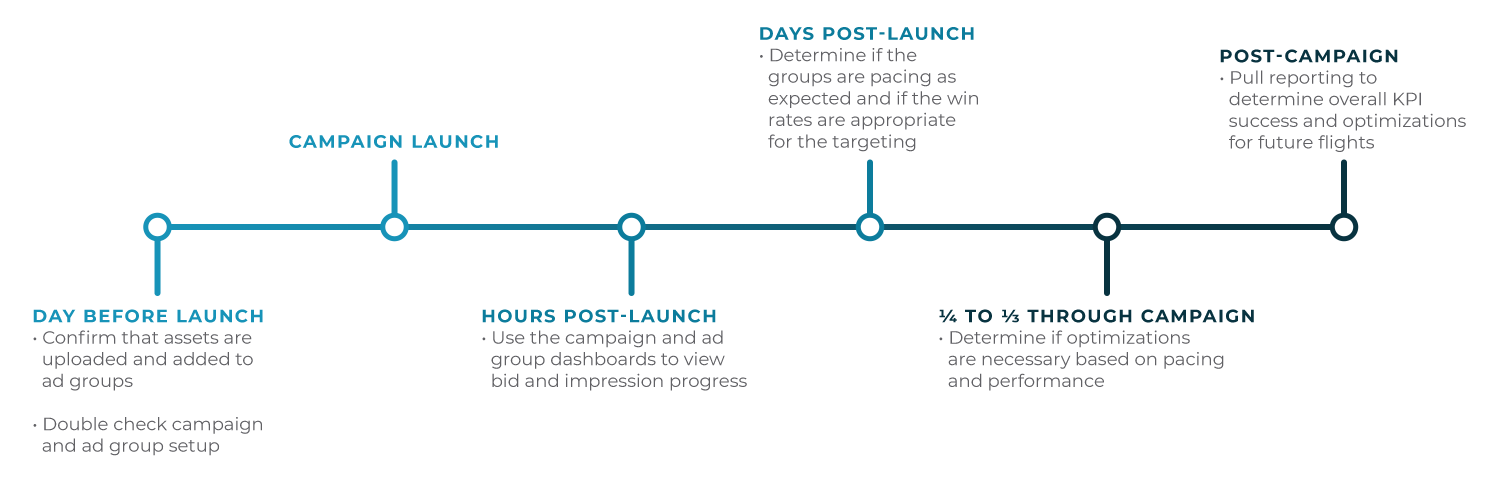 Campaign Optimization Timeline