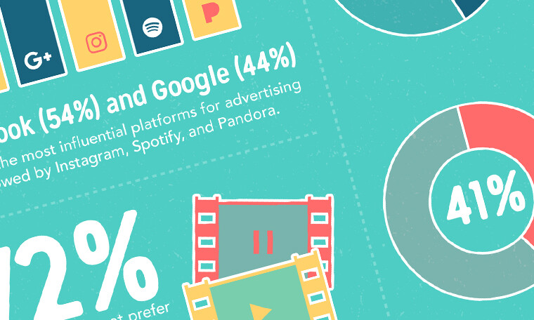 Digital Advertising Trends Survey Infographic